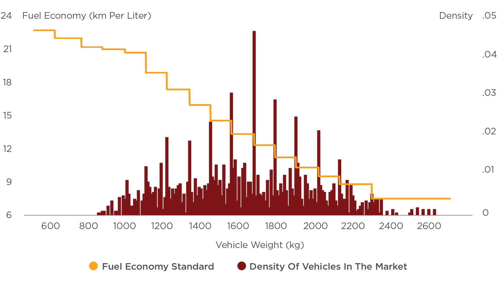 Years 2009 - 2013 (New Fuel Economy Standard)